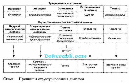 Критерии декомпенсации функциональных систем