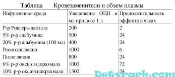 оценка эквивалентных объёмов кровезаменителей