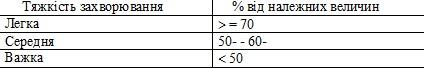 Важкість захворювання на ОБ в залежності від величини ОФВІ