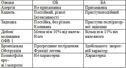 Диференціально-діагностичні критерії ОБ та БА